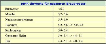 pH-Richtwerte Bier.jpg