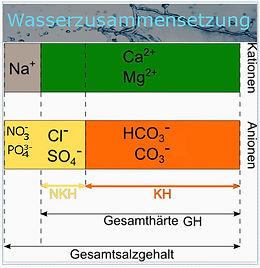 Wasserzusammensetzung.jpg