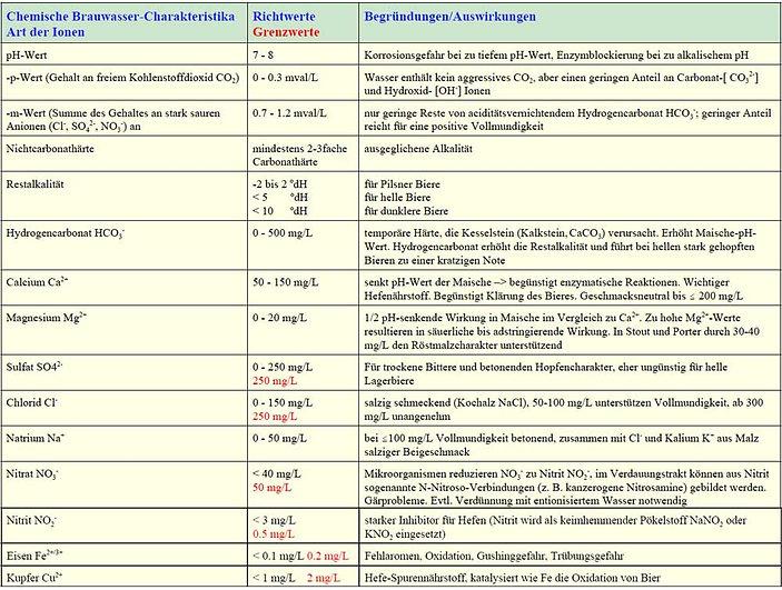 Chemische Brauwasser Charakteristika.jpg