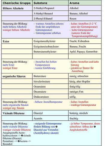 Aromen und Temperatur-1.jpg