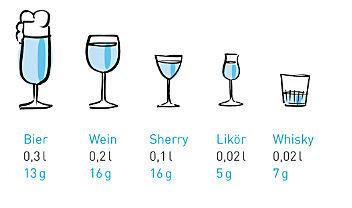 Getränke_Alkoholgehalt.jpg