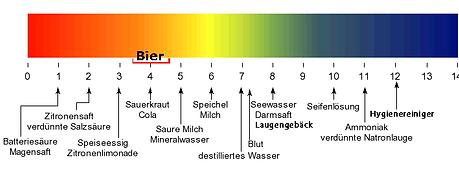 pH-Skala mit Bier.png