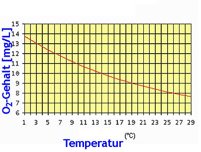 O2 Sättigungswerte als f Temperatur