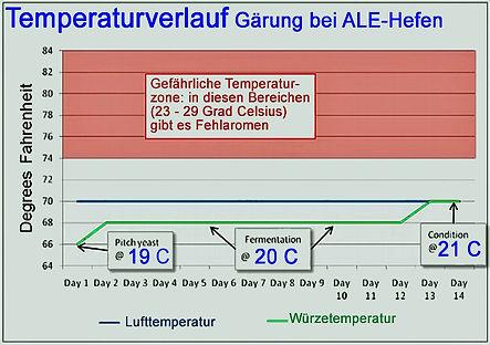 Gärung_Temperatur.jpg