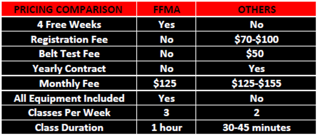 FFMA Pricing VS OTHERS.png