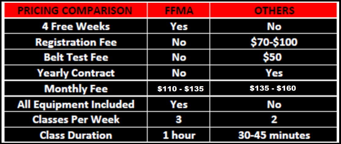 price chart 4905 Mermaid Blvd - Fusion F