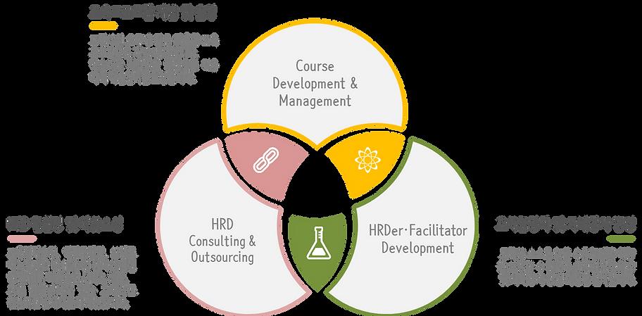 HRD컨설팅, HRD아웃소싱,과정개발, 교육프로그램개발