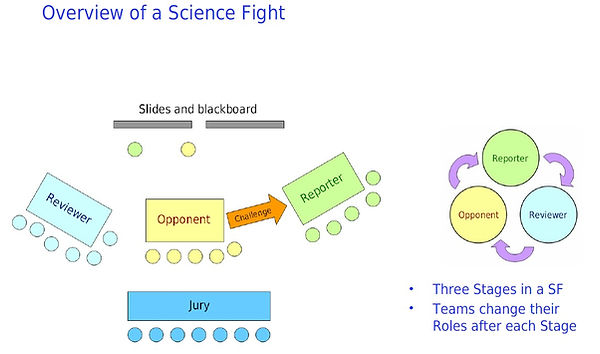Overview of a science fight.jpg