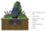 how it works - garden fountain: stacked slate urn, plants, river rocks, piping, aquabasin, pump