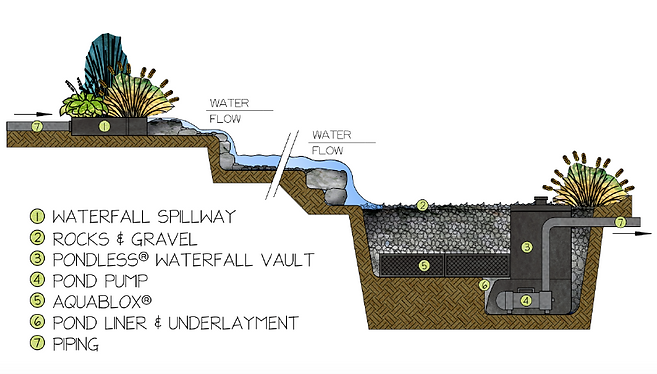 How it works - pondless watefall: spillway, rocks and gravel, waterfall vault, pump, aquablox, pond liner and underlaymen, piping