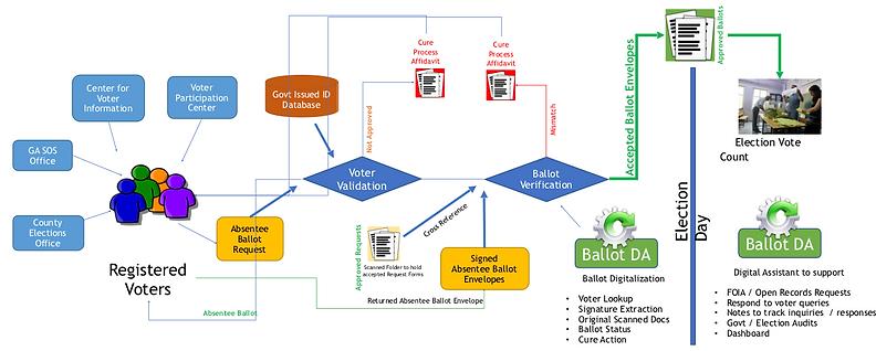 BallotDA_Flow_Chart.png