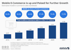 Percentage increase in mobile e-commerce sales
