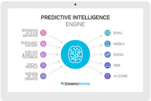 Methods for marketing using machine learning/ Artificial Intelligence