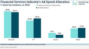 Financial allocation spent on marketing methods