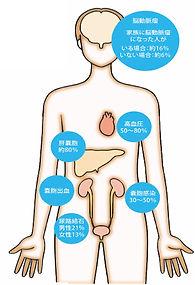 多発性嚢胞腎の合併症とその発生頻度