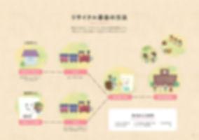 きしゃぽん NPO一期JAM リサイクル募金の方法