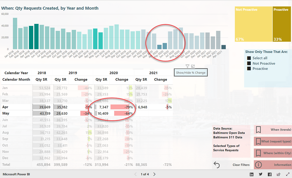 Screenshot of Baltimore 311 Dashboard, showing requests by month