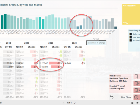 Baltimore 311: Doing more with Power BI