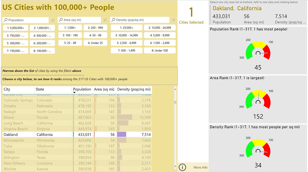 US Cities Power BI screenshot