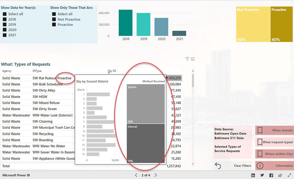 Screenshot of Baltimore 311 Dashboard showing Method Received for Proactive request
