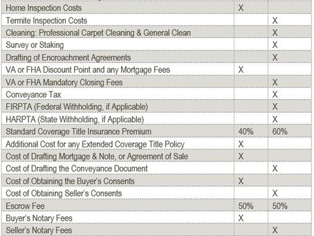 Closing Costs: Who Pays for What?