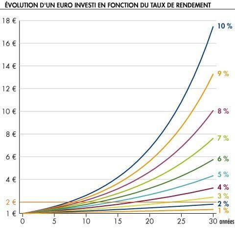 évolution d'un euro investi en fonction du taux de rendement