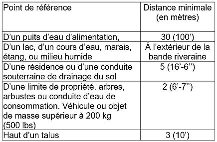 Tableau distances champ.png