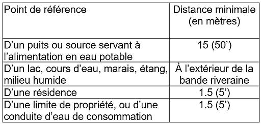 Tableau distances fosse septique.png