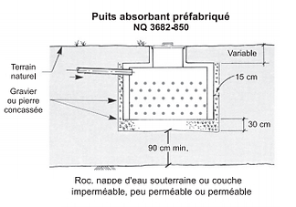 Le puits absorbant 2.png