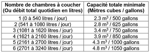 Tableau_capacités_des_fosses_septiques.