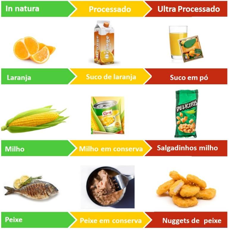 Baseado no Guia Alimentar para a População Brasileira.