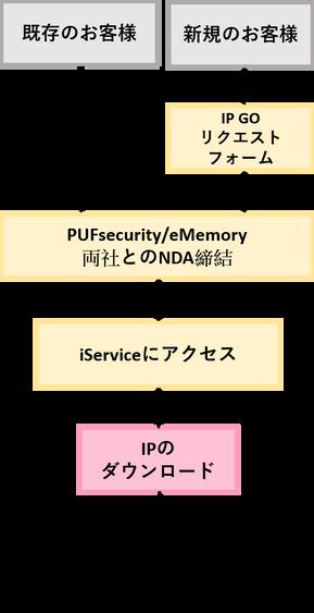 IP GO FLOW_JP.png