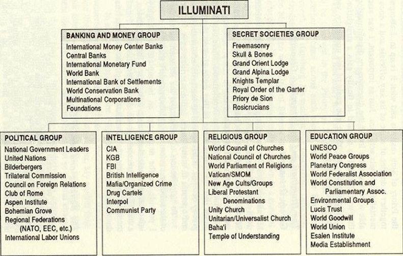Illuminati Grops