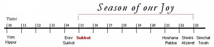 Timing of Sukkot