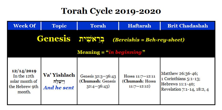 Va' Yishlach.png