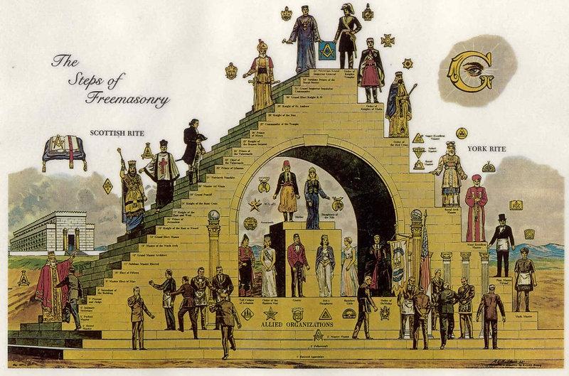 The Steps of Freemasonry Chart