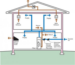 Improved Indoor Air Quality