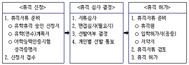 공무원유학-휴직-과정