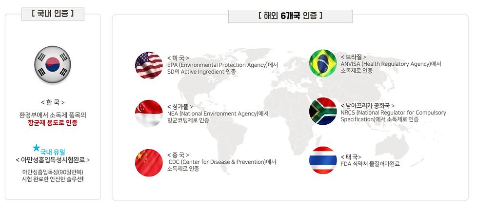 SD999 6개국인증-한국.png