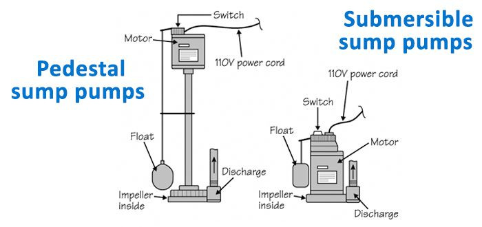 sump pump types