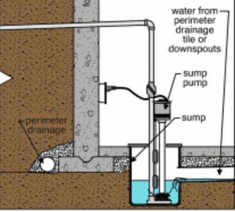 Sump pumps are installed below the frost line