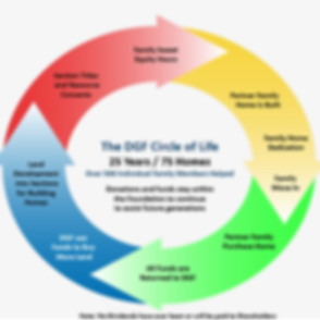 DGF-CircleOfLife.PNG