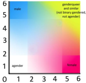 An additional image of the gender spectrum for your edification: