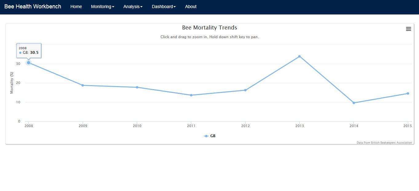 Mee mortality trends