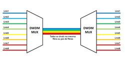 Esquema do funcionamento DWDM 4LAN