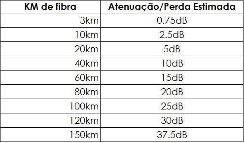 perda média por quilômetro de fibra