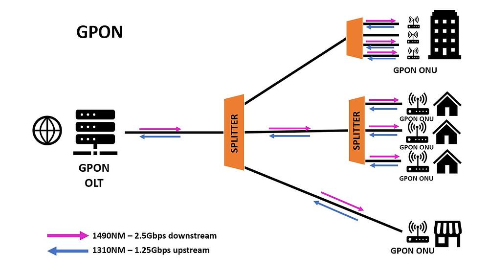 Arquitetura de uma rede GPON