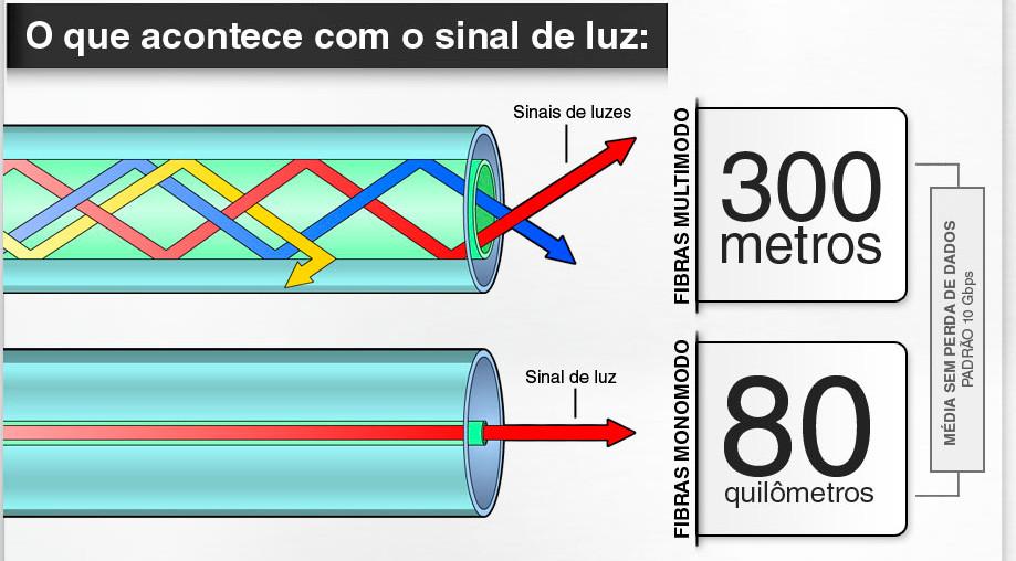 Multimodo x Monomodo