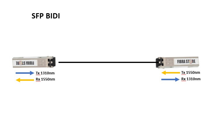 funcionamento SFP BIDI