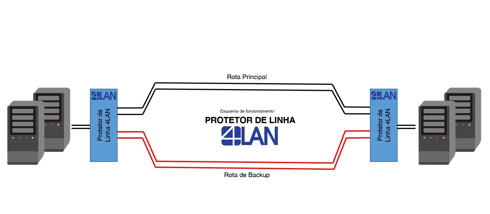 Esquema OLP - Optical Line Protetor